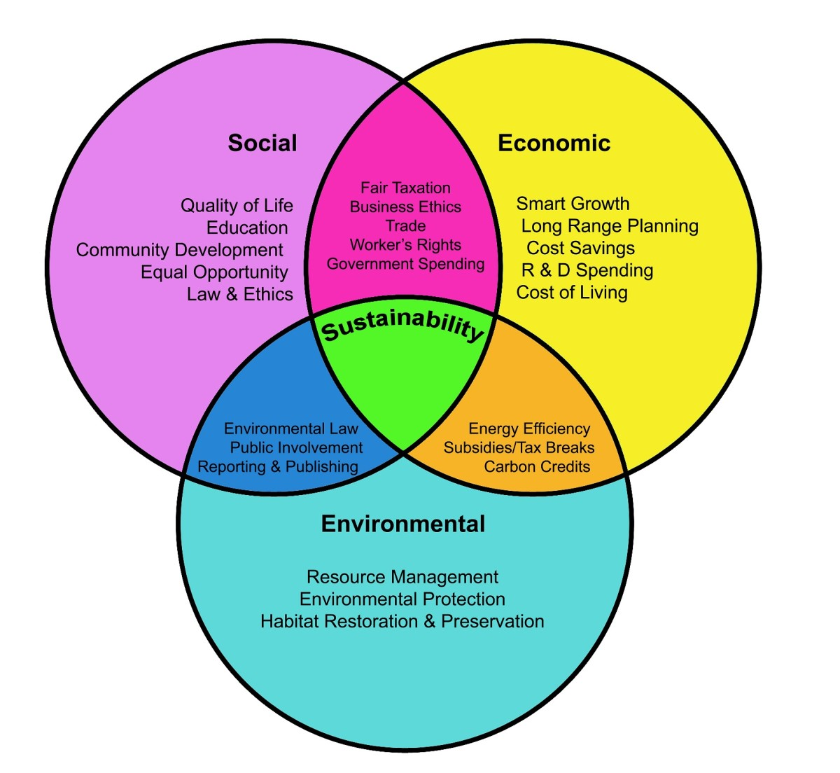 The Environmental, Economic, and Social Components of ...