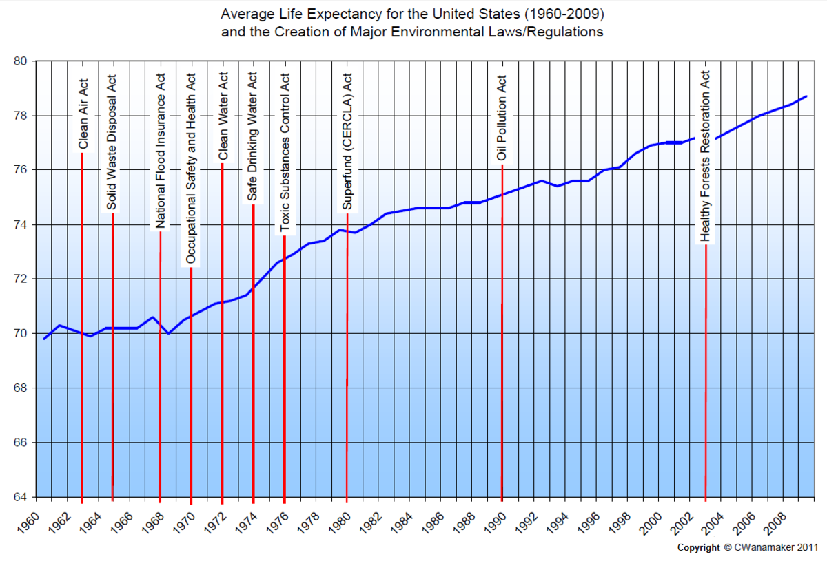Most of the important health and environmental laws were passed in the late 1960s and early 1970s. Backup data compiled from various sources.