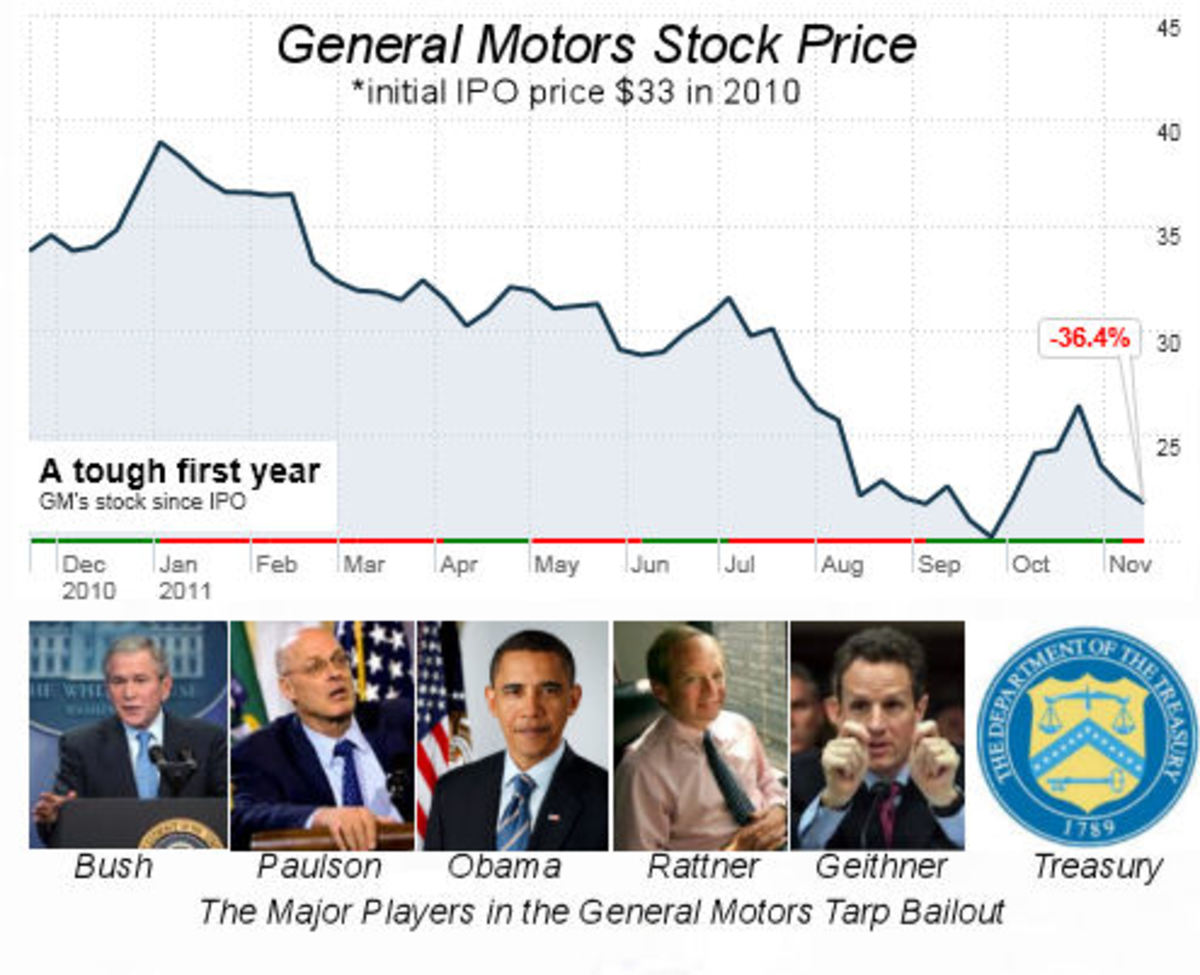 General Motor's Tarp Bailout Results - and the Main Government Players