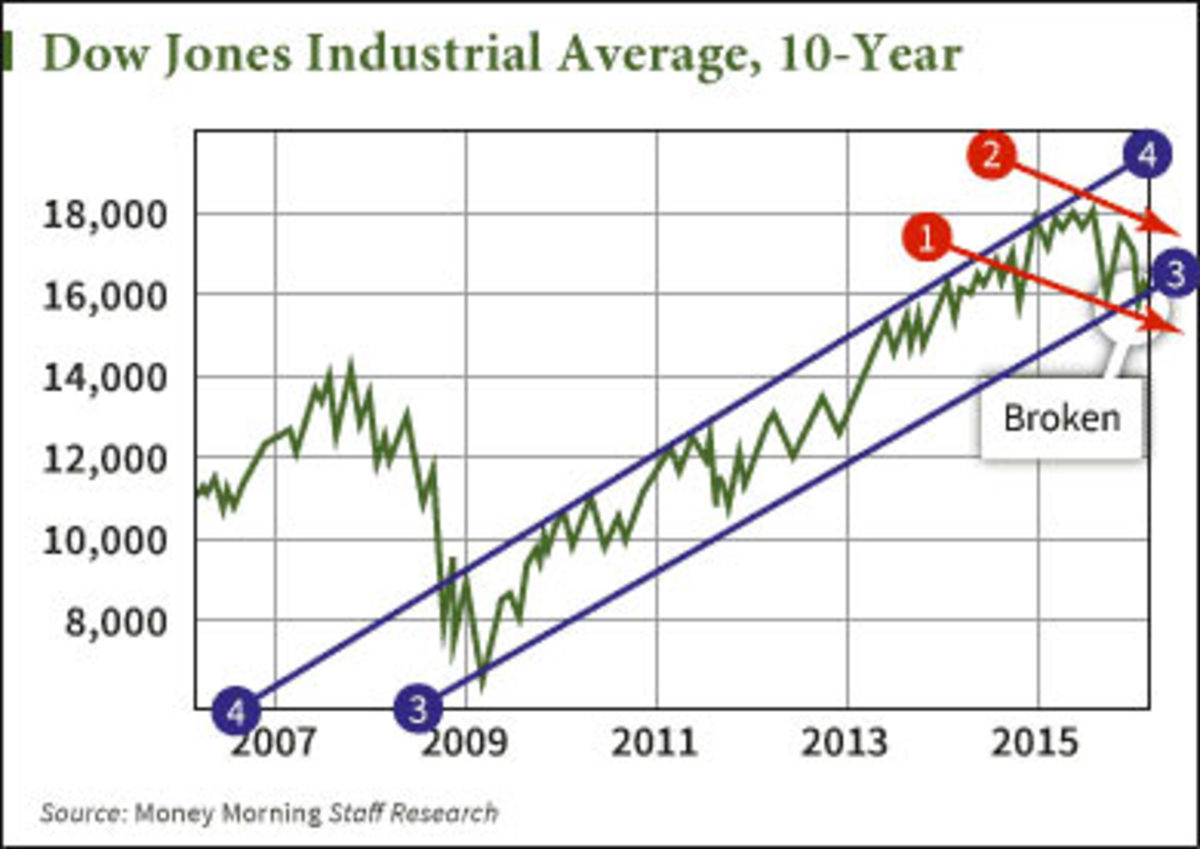 Dow Jones Industrial chart from 2007 through 2016