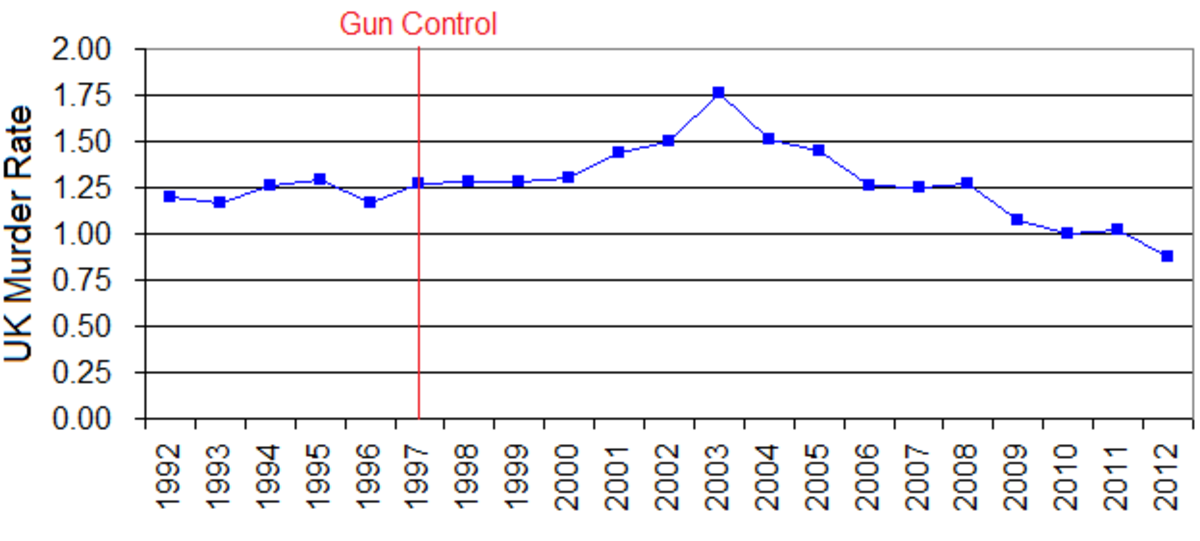 The UK murder rate before and after firearm control.