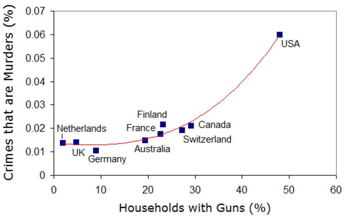 The positive correlation between crimes that are murders, and gun ownership. Crime and Murder rates from the UNODC (see earlier citation). Gun ownership statistics from: