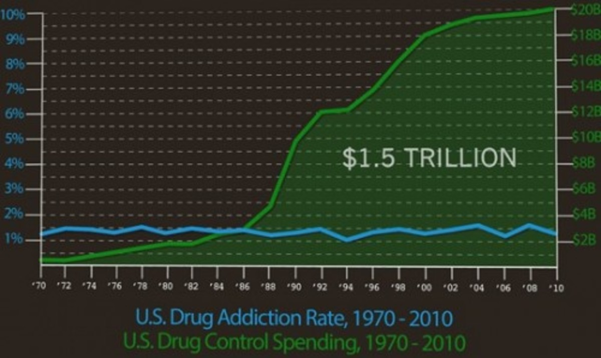 Forty Years Of Failure - Richard Nixon's War On Drugs