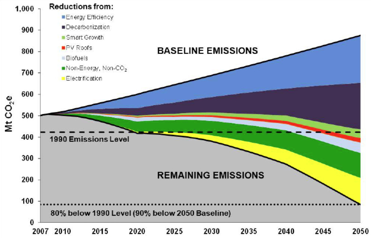 Emissions 'wedges', from a plan to reduce California's GHG emissions to mandated levels.