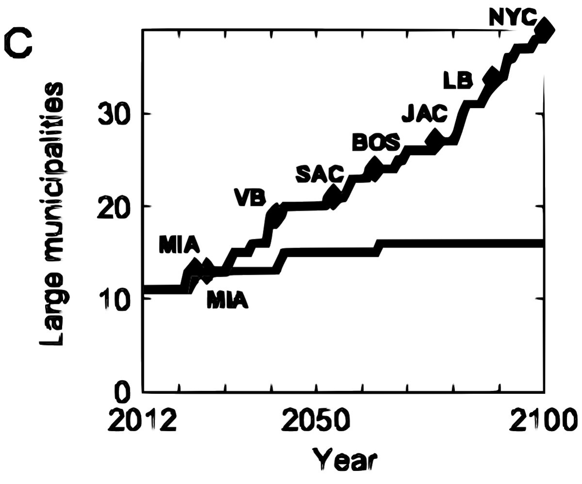 Selected from Strauss PNAS commentary.  Upper line show 'business as usual' scenario; inundation points for large American cities are shown.  Lower line shows the scenario for aggressive emission cuts; only Miami becomes committed to inundation.