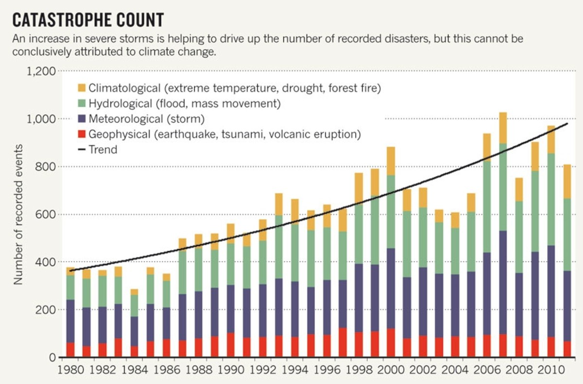 Munich re, a German insurance giant, produced this graph of rising disaster trends.  Note that, although the graph quite properly disclaims certain attribution to climate change, only climate-related disaster classes are rising.