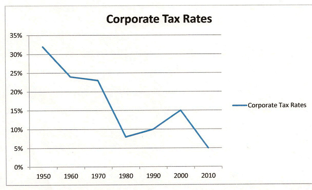 Through loopholes designed especially for them, large corporations pay virtually no income tax.