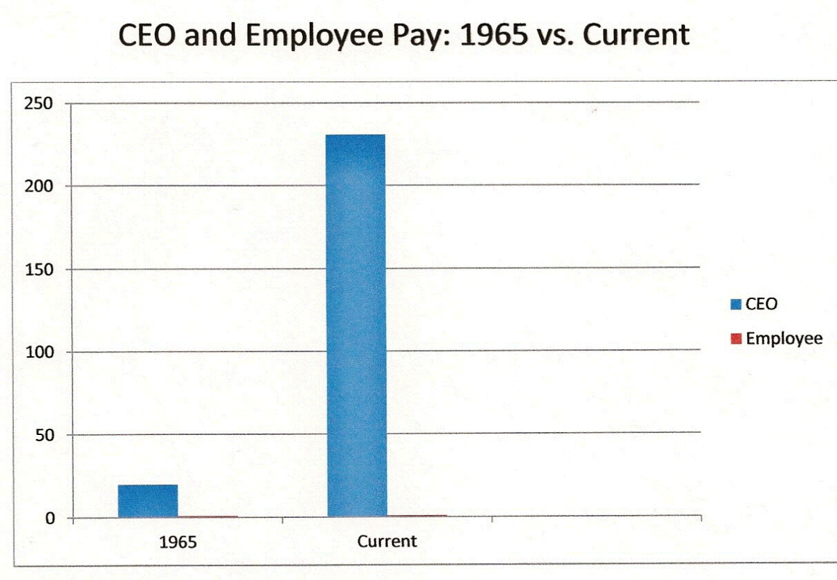 What are CEOs doing now compared to 1965 that justifies 231 times the pay of their employees?