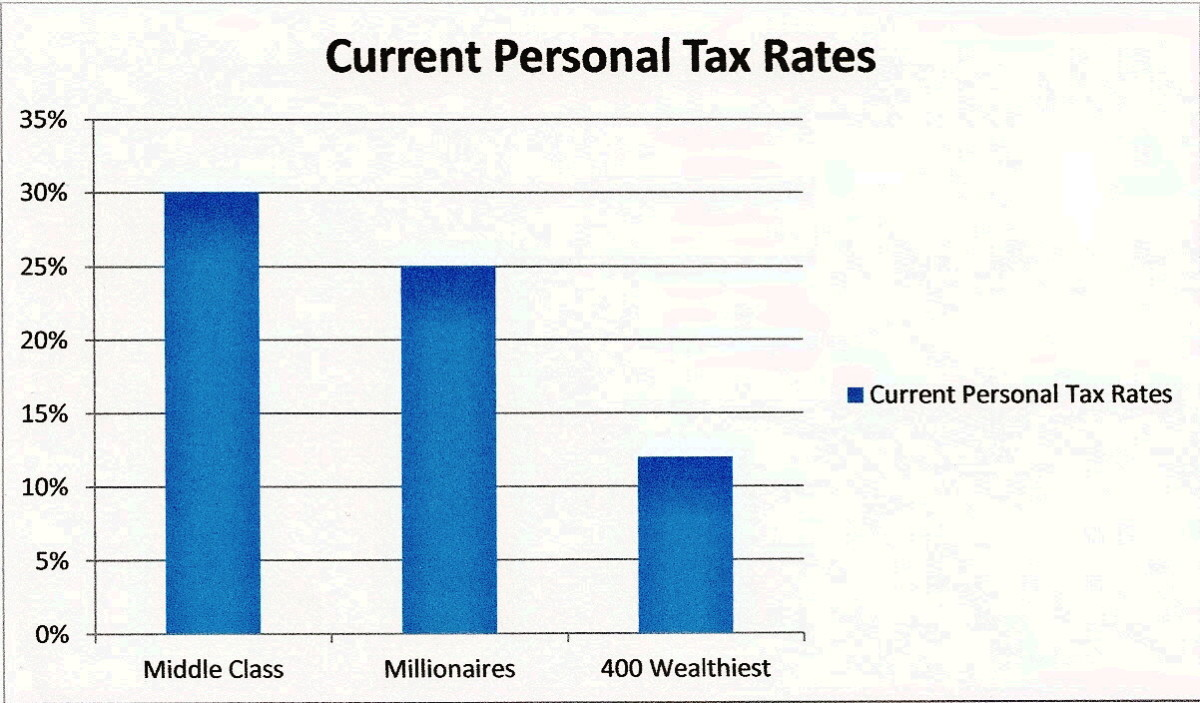 If this graph were simply reversed, we'd have a healthy economy.