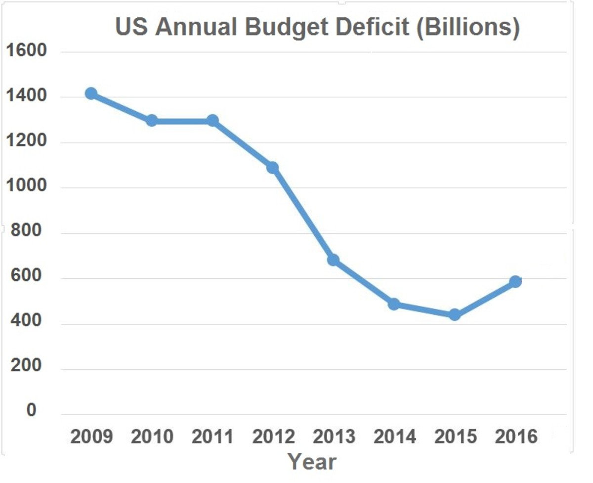 The overall trend during the Obama years was a steady reduction in the size of the Budget deficit each year as the economy continued to improve.