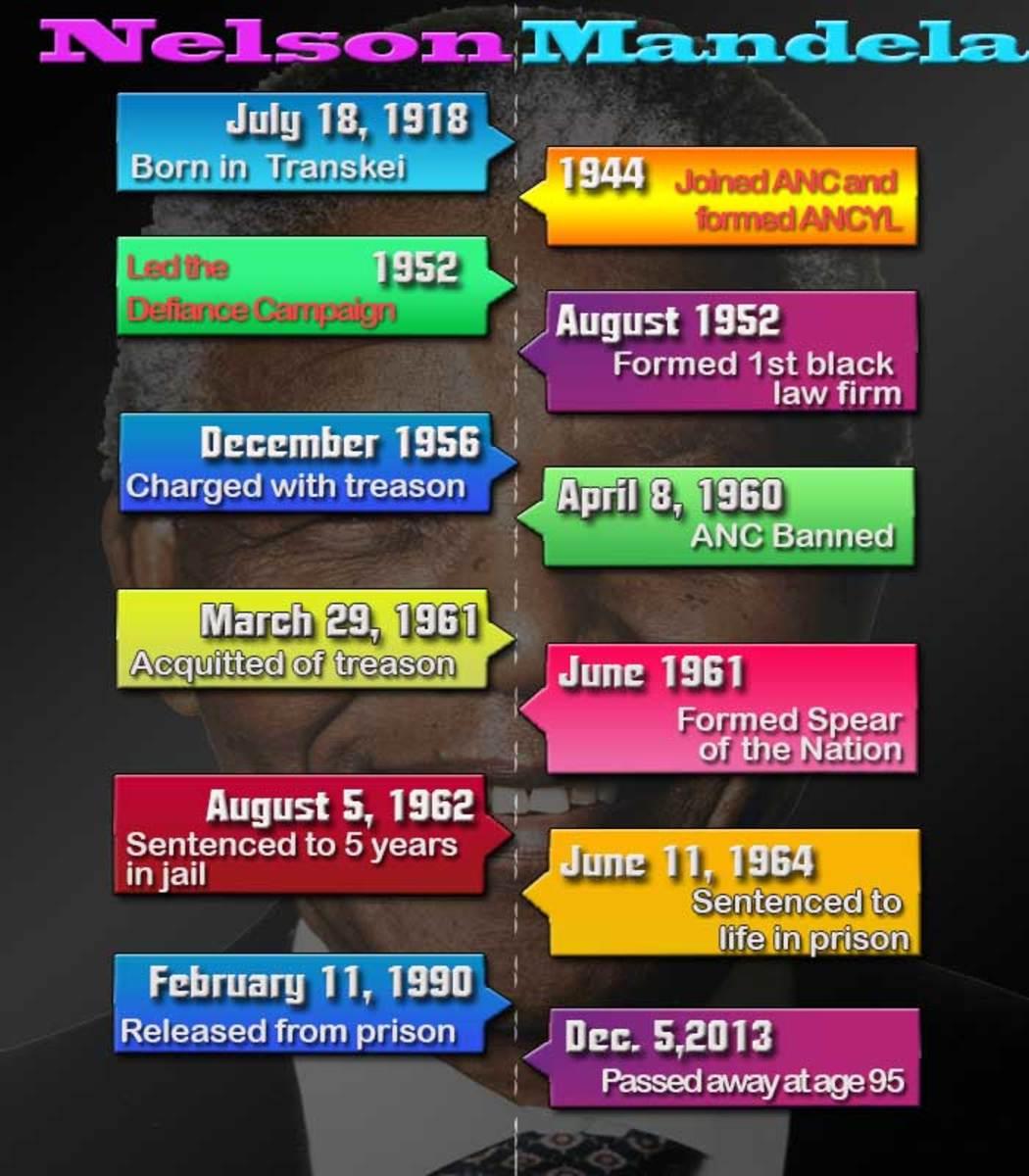A timeline of major events in Nelson Mandela's life.