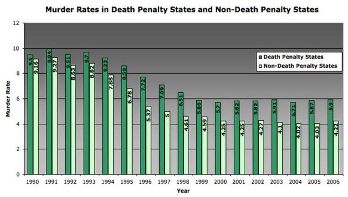 capital punishment should be enforced in cases of homicide in the us Death penalty arguments: threat of death penalty rate of homicide decreases when there was a moratorium on capital punishment in the united states.