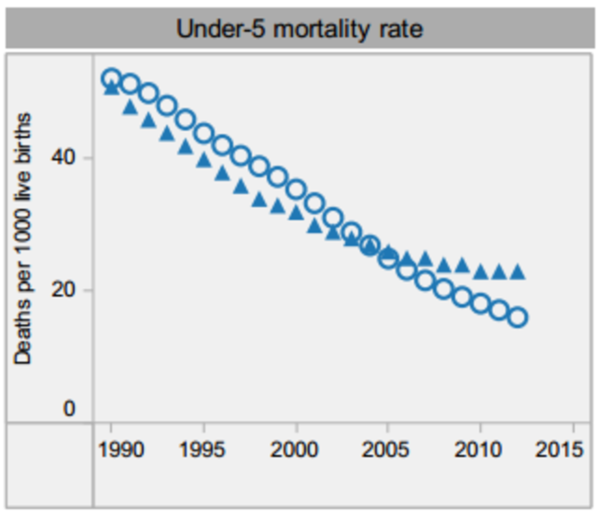 Under-five mortality rate sharply decreased from 1990-2012