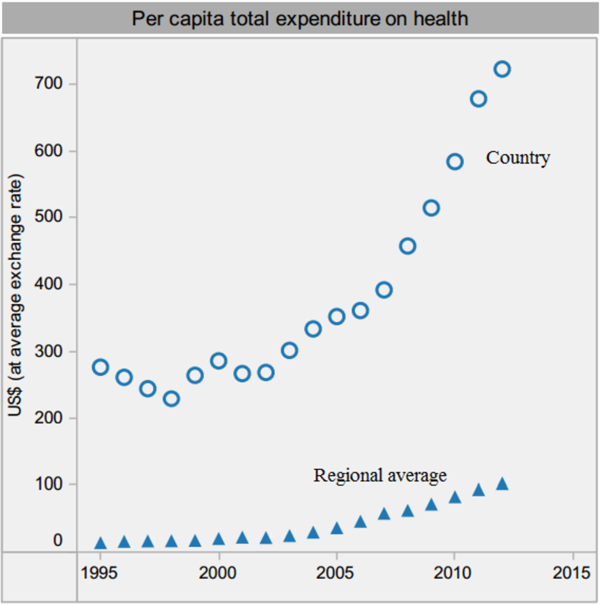 Per capita health care expenditure in Vietnam sharply increased from 1995 to 2012