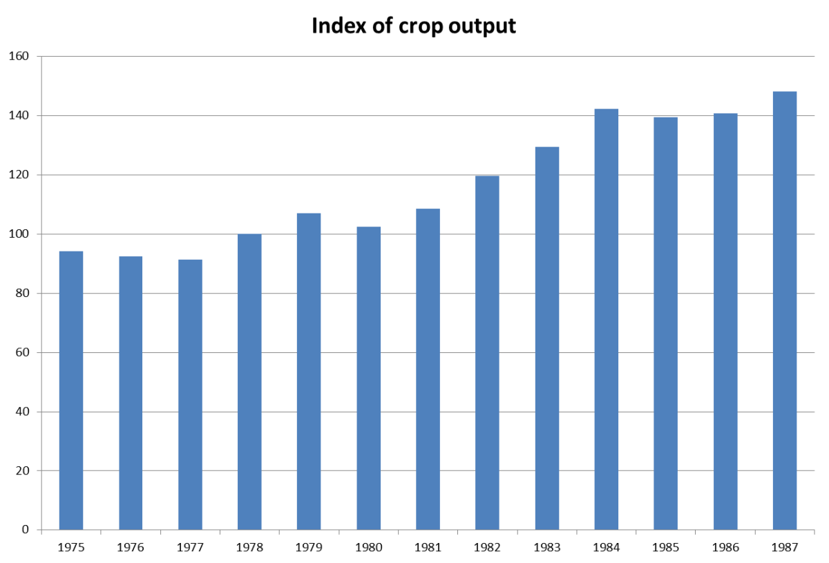 Index of crop output in China from 1975 to 1987