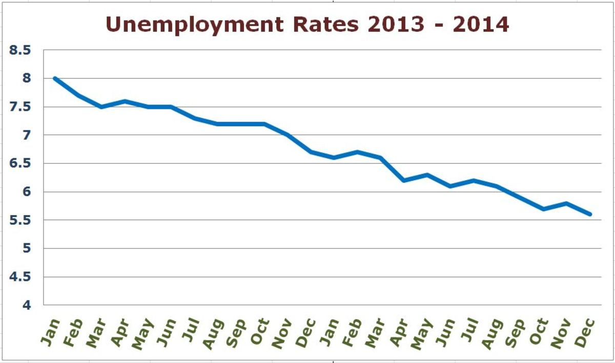 This chart shows the unemployment rate through 2013 and 2014 based on data from the Bureau of Labor Statistics.