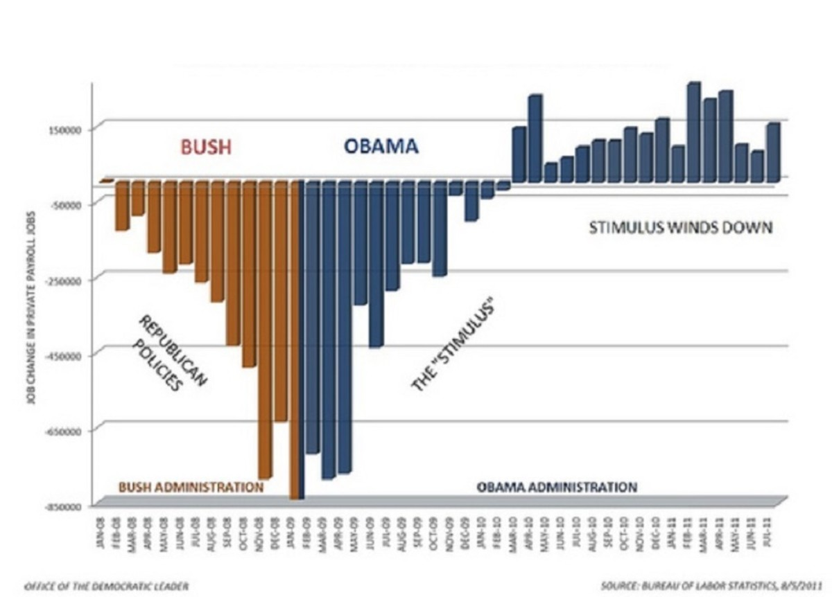 Looking at the rate of job loss and job creation, its easy to see that the stimulus of 2009 was highly successful in stopping the job losses and turning the economy around.