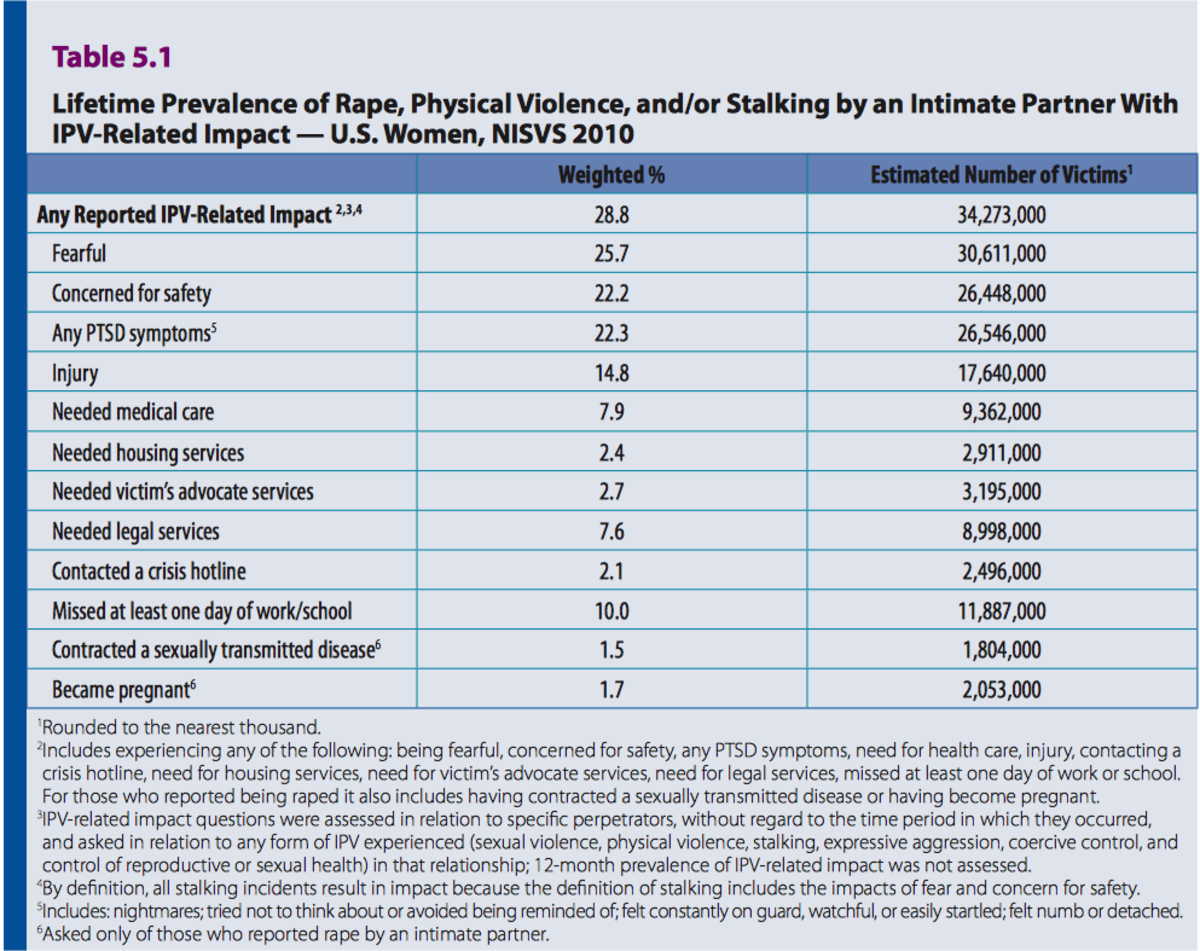More than three times as many women than men report that they are impacted by partner violence. Table 5.1 Lifetime Prevalence of Rape, Physical Violence, and/or Stalking by an Intimate Partner With IPV-Related Impact — U .S . Women, NISVS 2010
