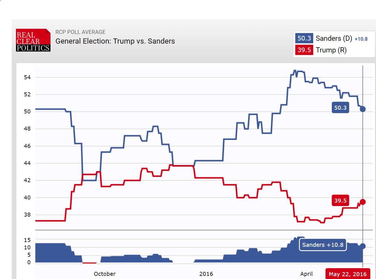 Trump vs. Sanders (Trump red, Sanders blue)