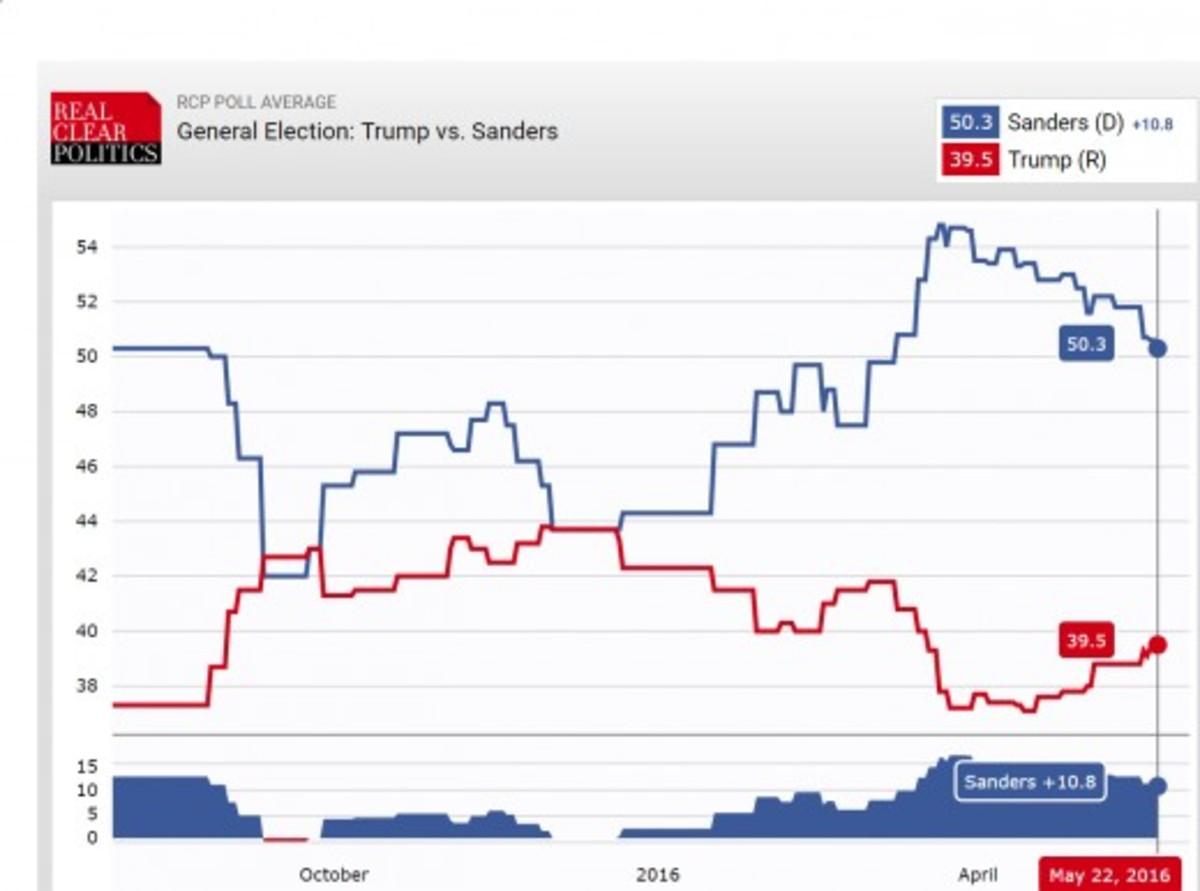 RCP average of multiple national polls, Trump (red) v. Sanders (blue)