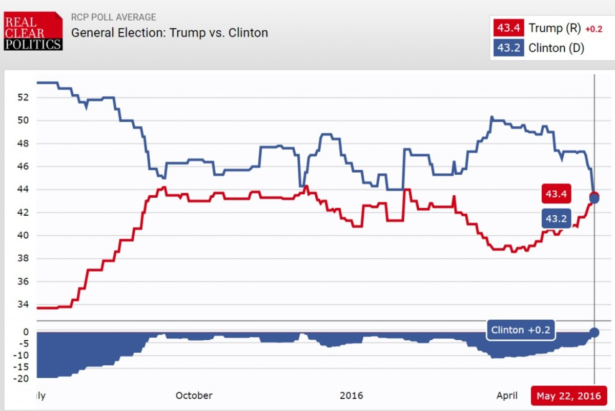 RCP average of multiple national polls, Trump (red) v. Clinton (blue)