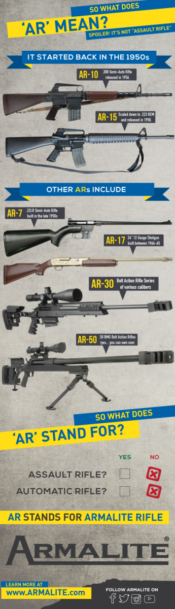 Armalite's products
