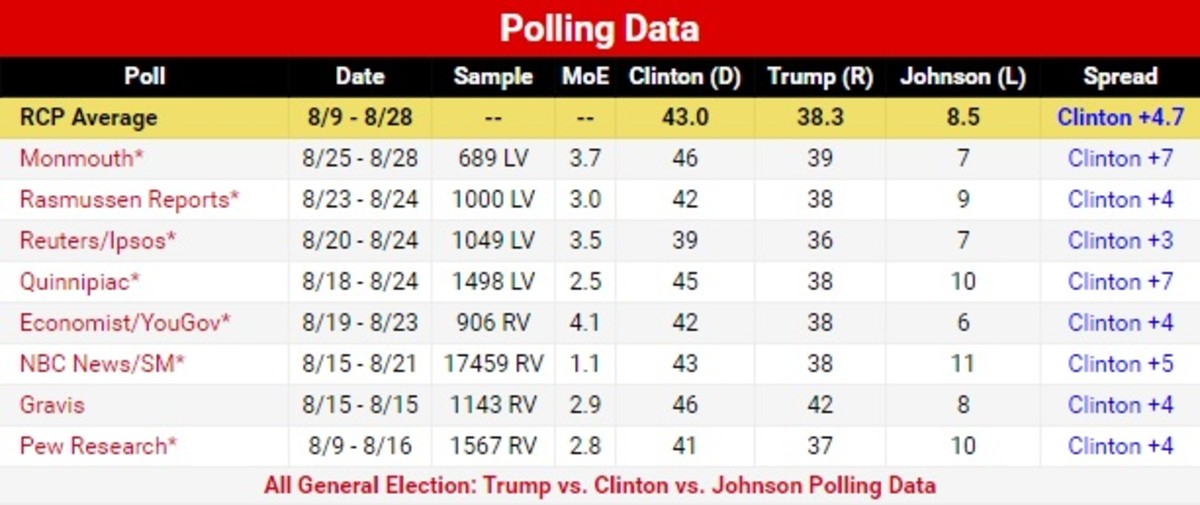 Three way poll numbers as of August 29, 2016.