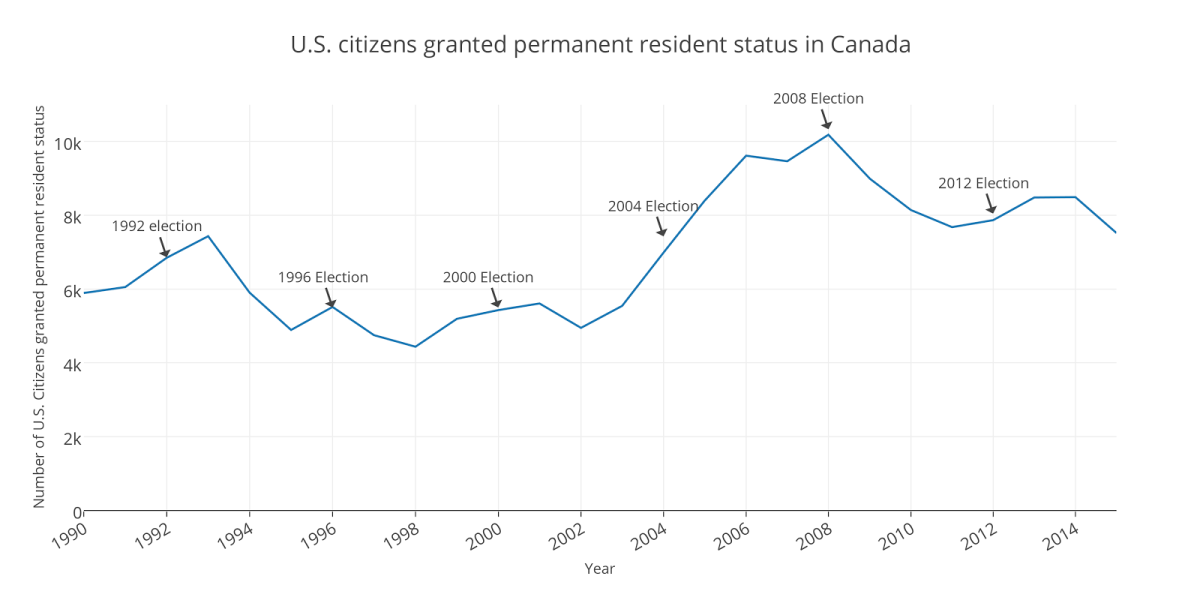 Graph Showing U.S. Residents Who Were Granted Resident Status 1990-2004