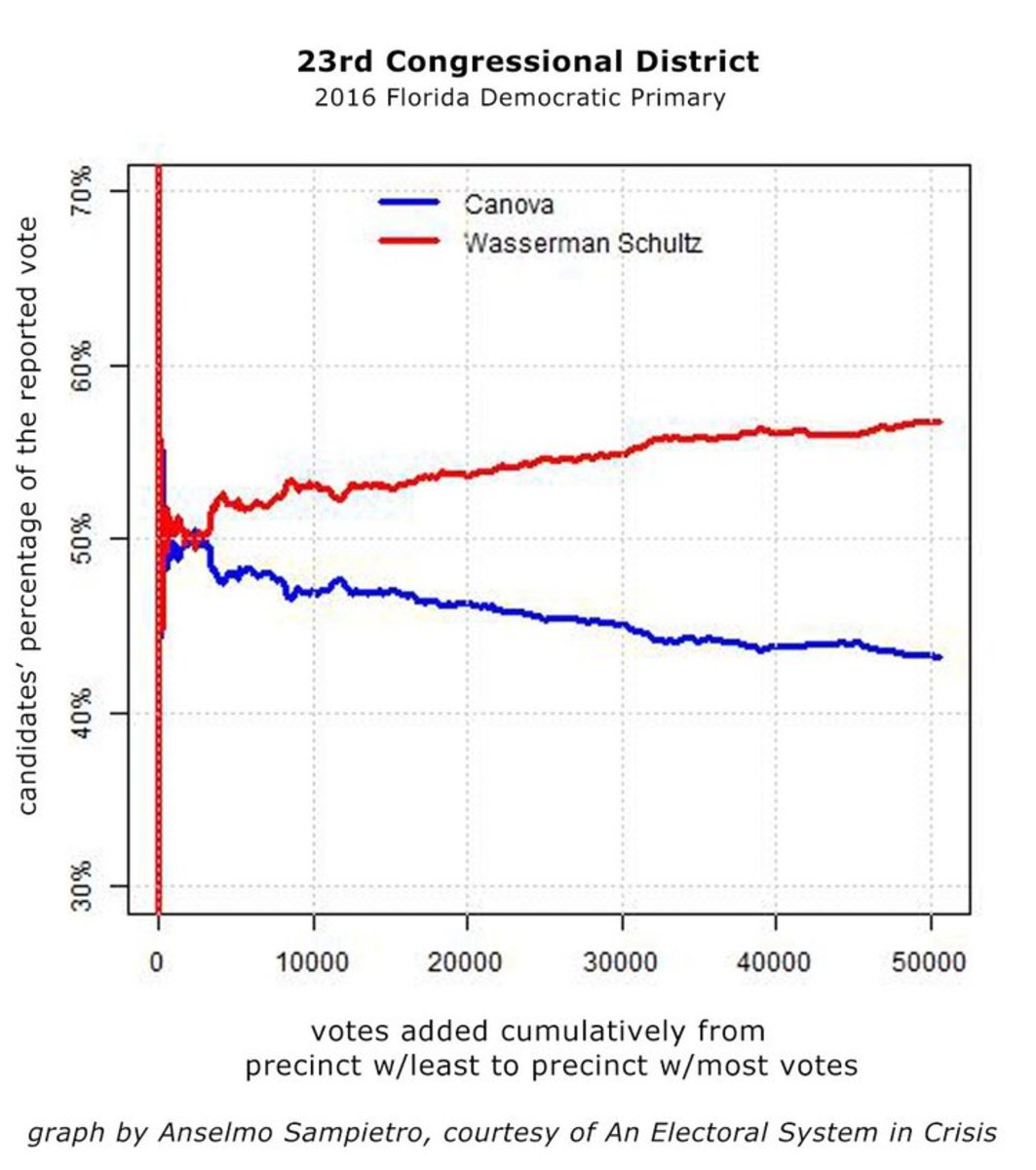 """Cumulative Vote Tally"" analysis from Canova - Wasserman-Schultz primary race."