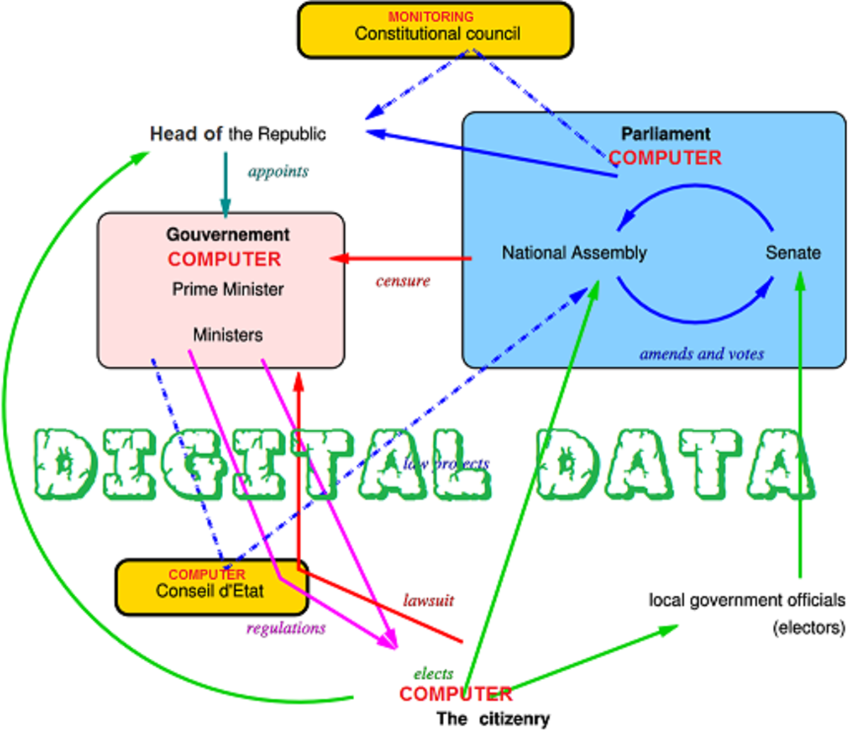Changes due to digital data.