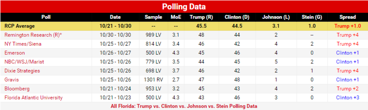 Latest Aggregate Out of Florida