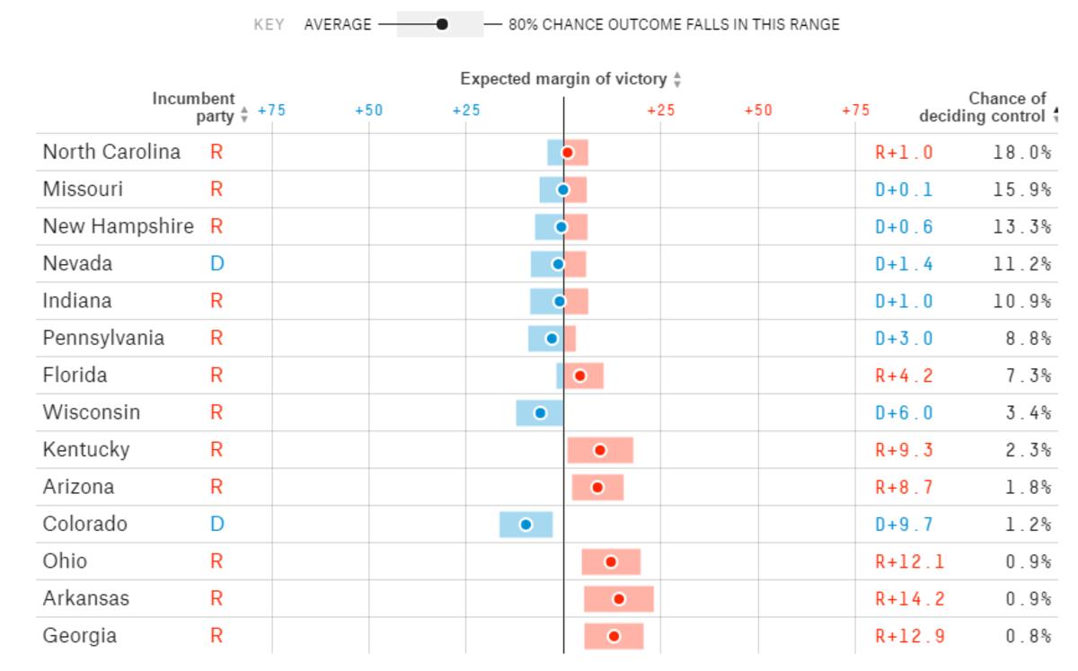 Senate Prediction Odds