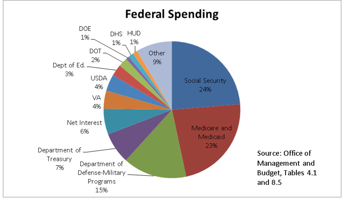 americas-national-debt-is-it-relevant