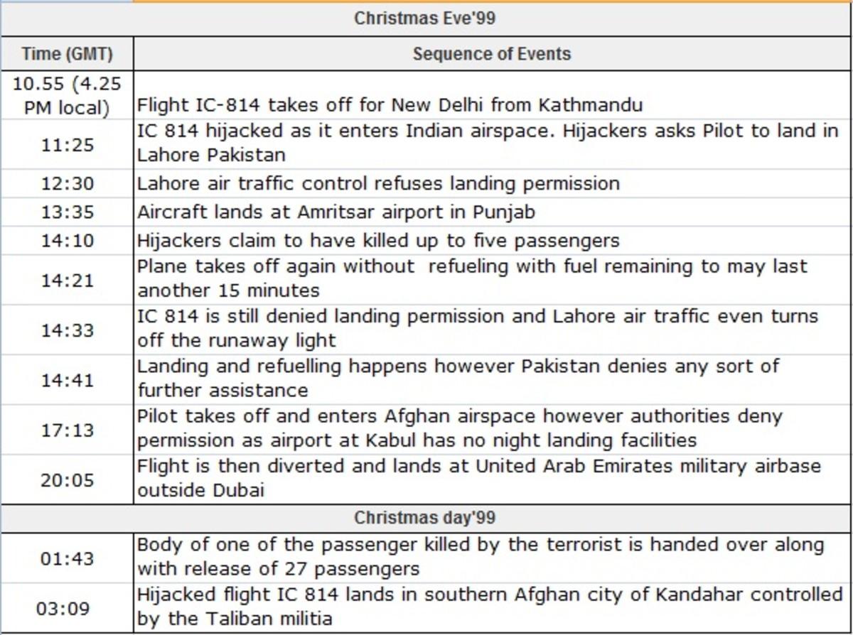 Timeline of IC 814 Hijack
