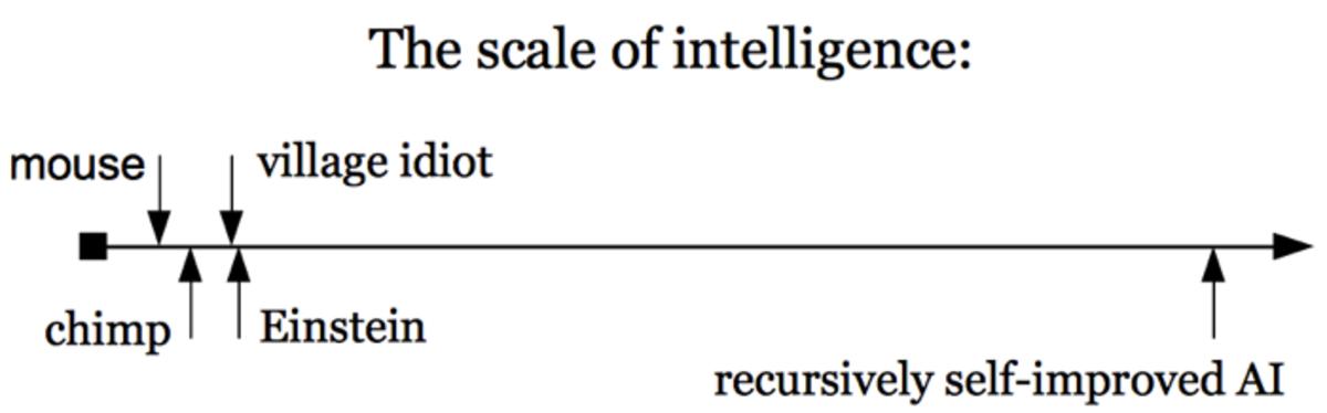 Hopefully intelligence is not everything