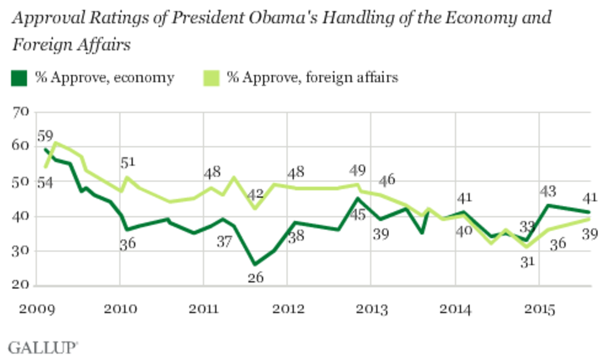 Approval of Obama's Job on the Economy, Foreign Affairs