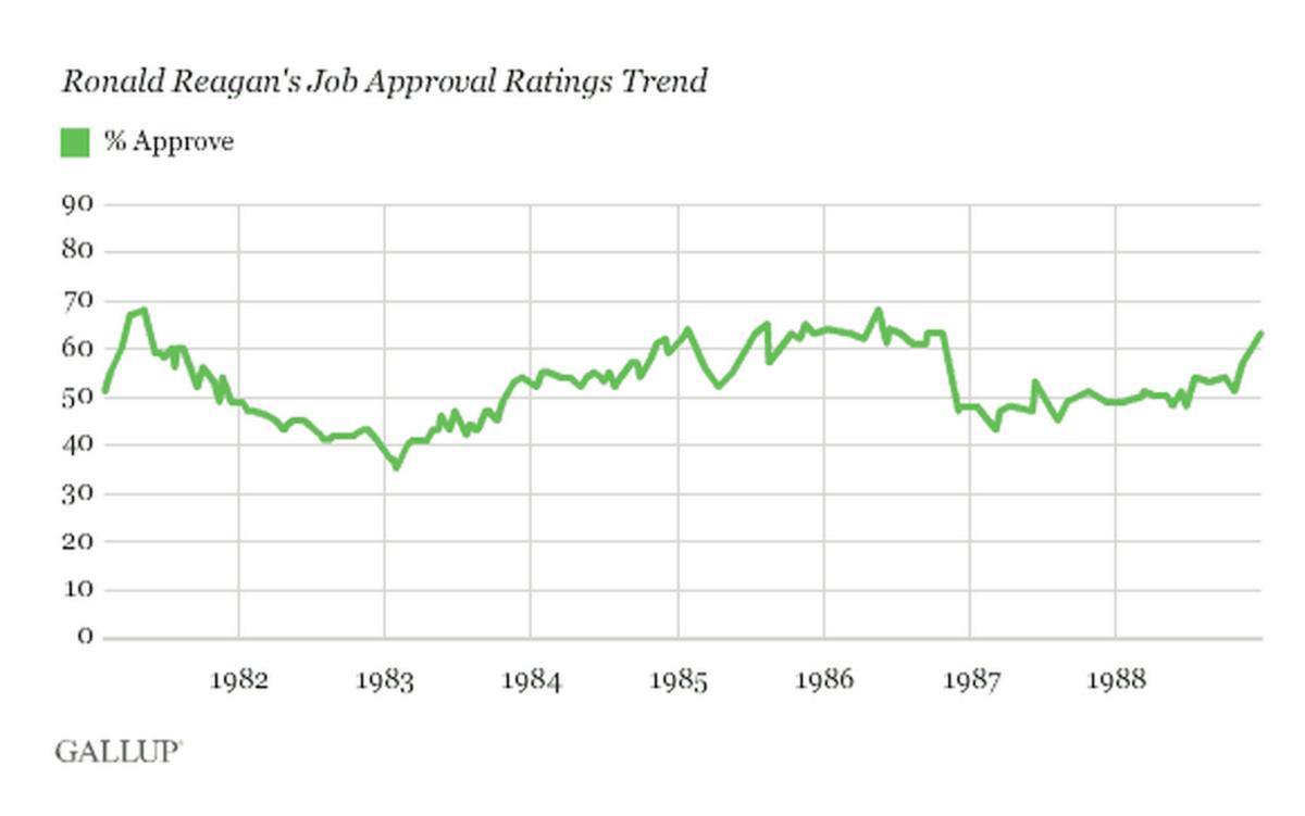 Ronald Reagan approval rating 1981-1988