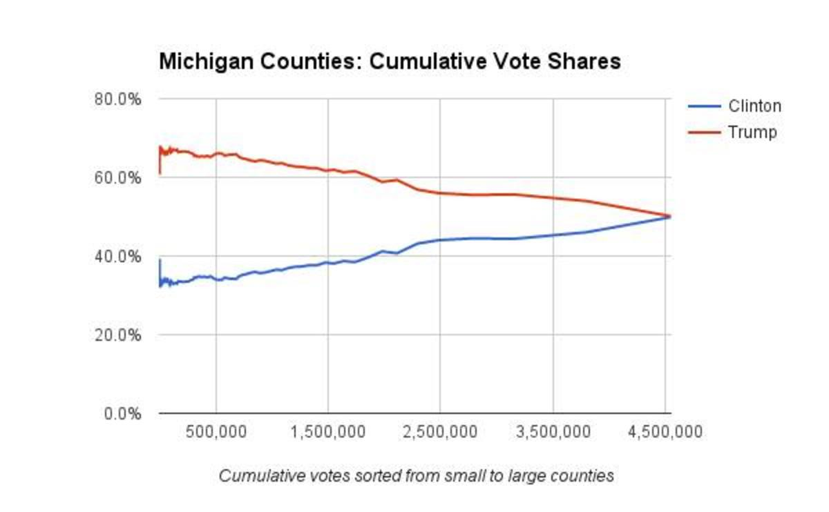 State of Michigan Counties