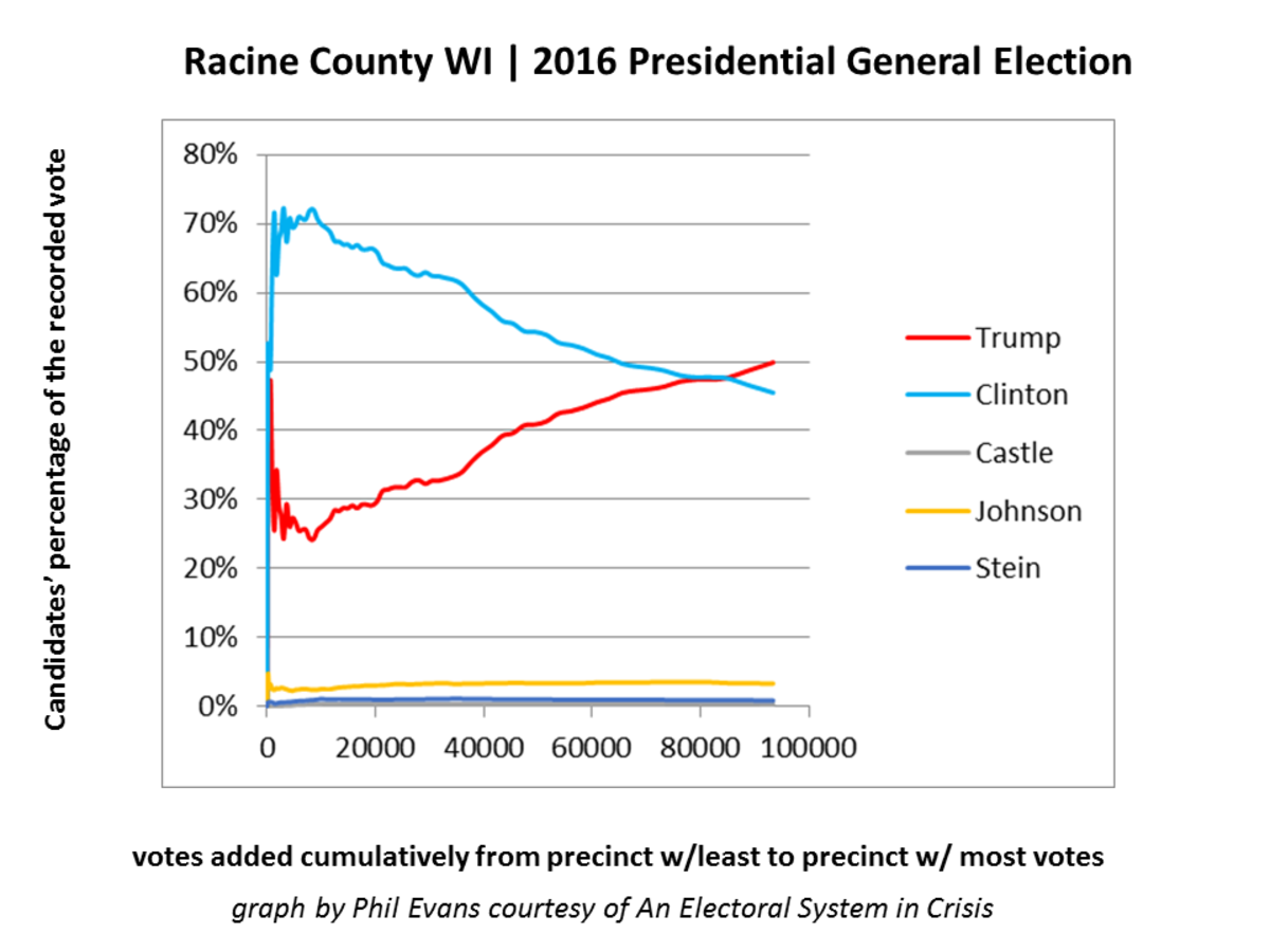 "Clinton-Trump, Racine County, WI, 2016, from ""Electoral Sytem in Crisis"""