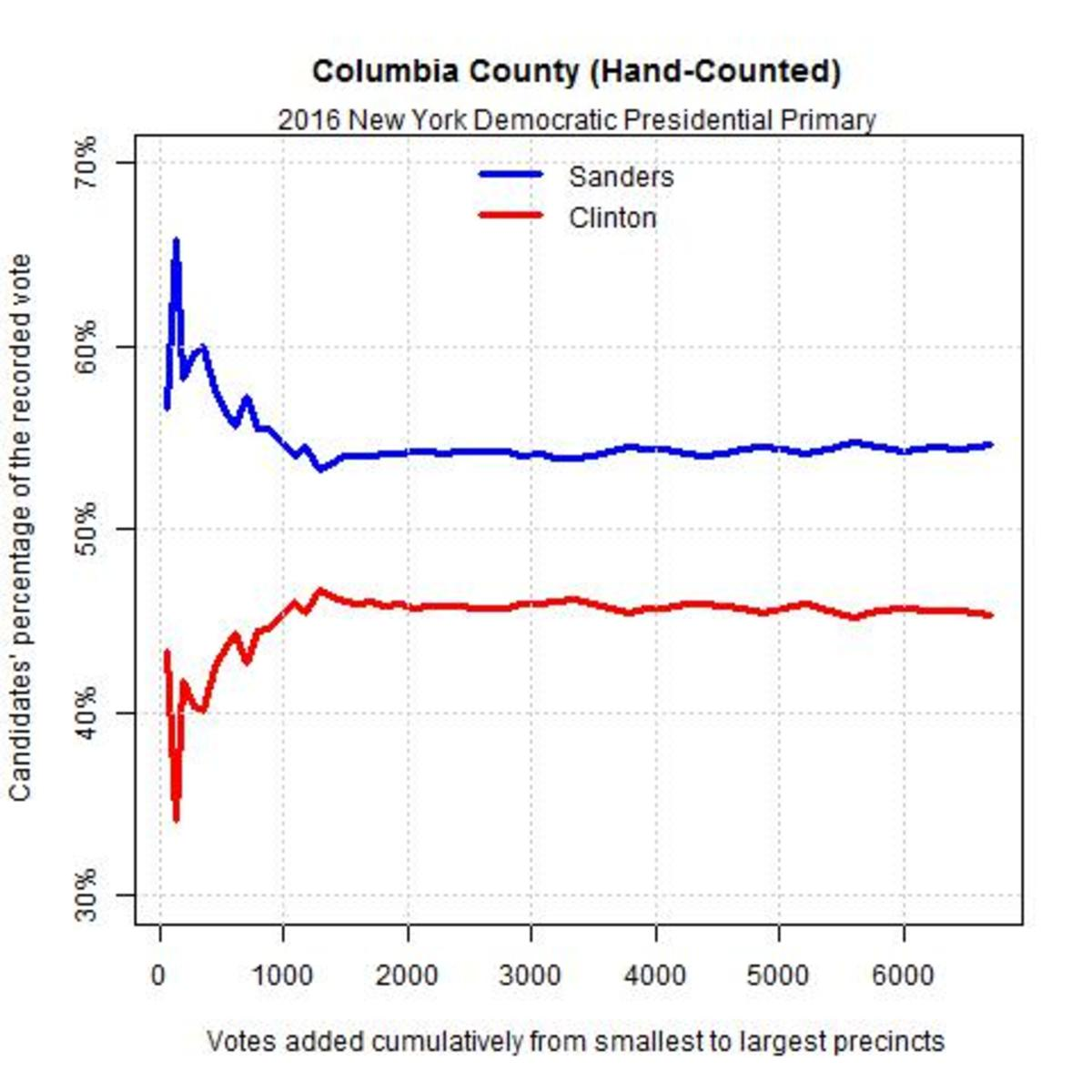 counties-which-use-hack-proof-systems-do-not-show-2016-vote-hacking-for-clinton