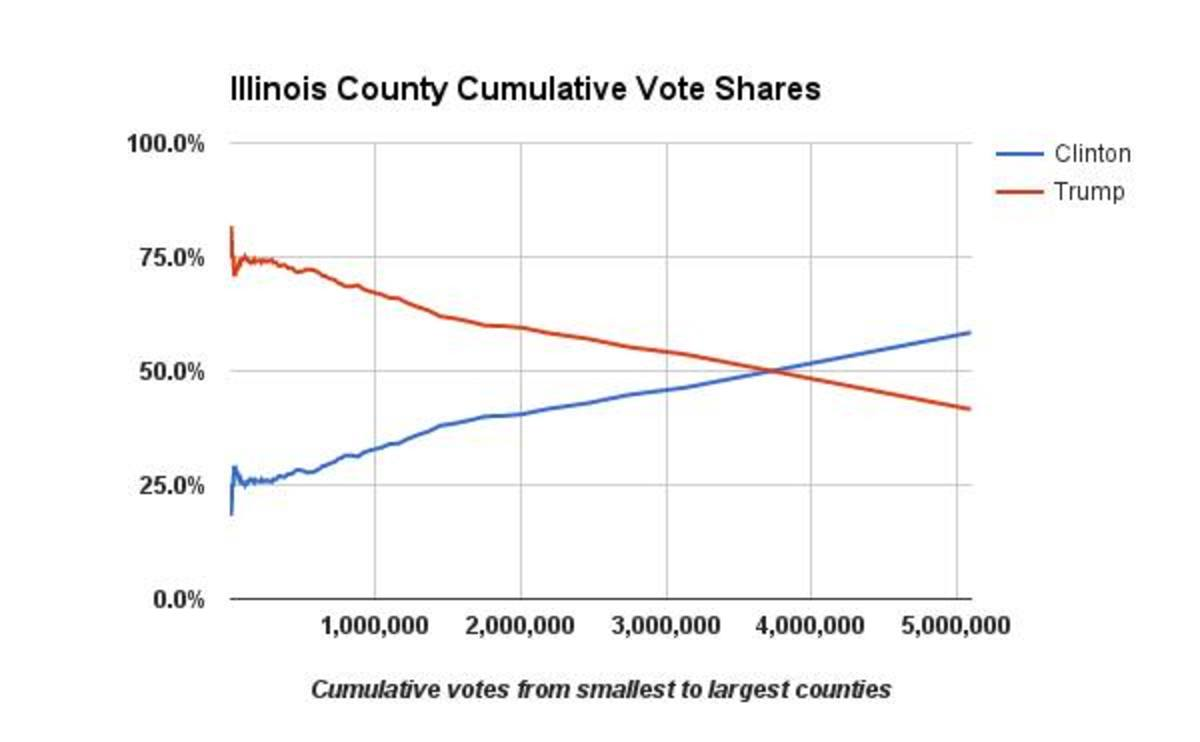 State of Illinois Counties