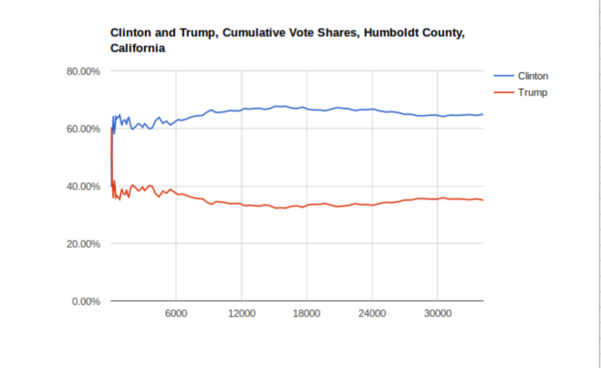 Clinton Trump, Humboldt County (Hand Counted)