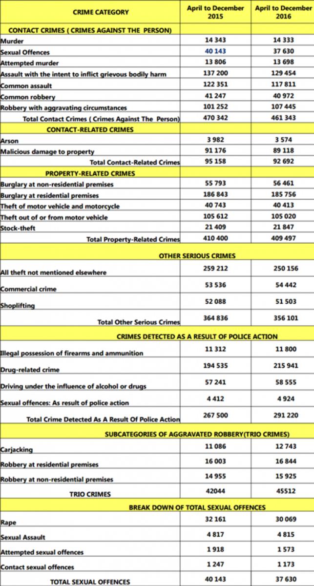 South Africa's Crime statistics April to December 2016