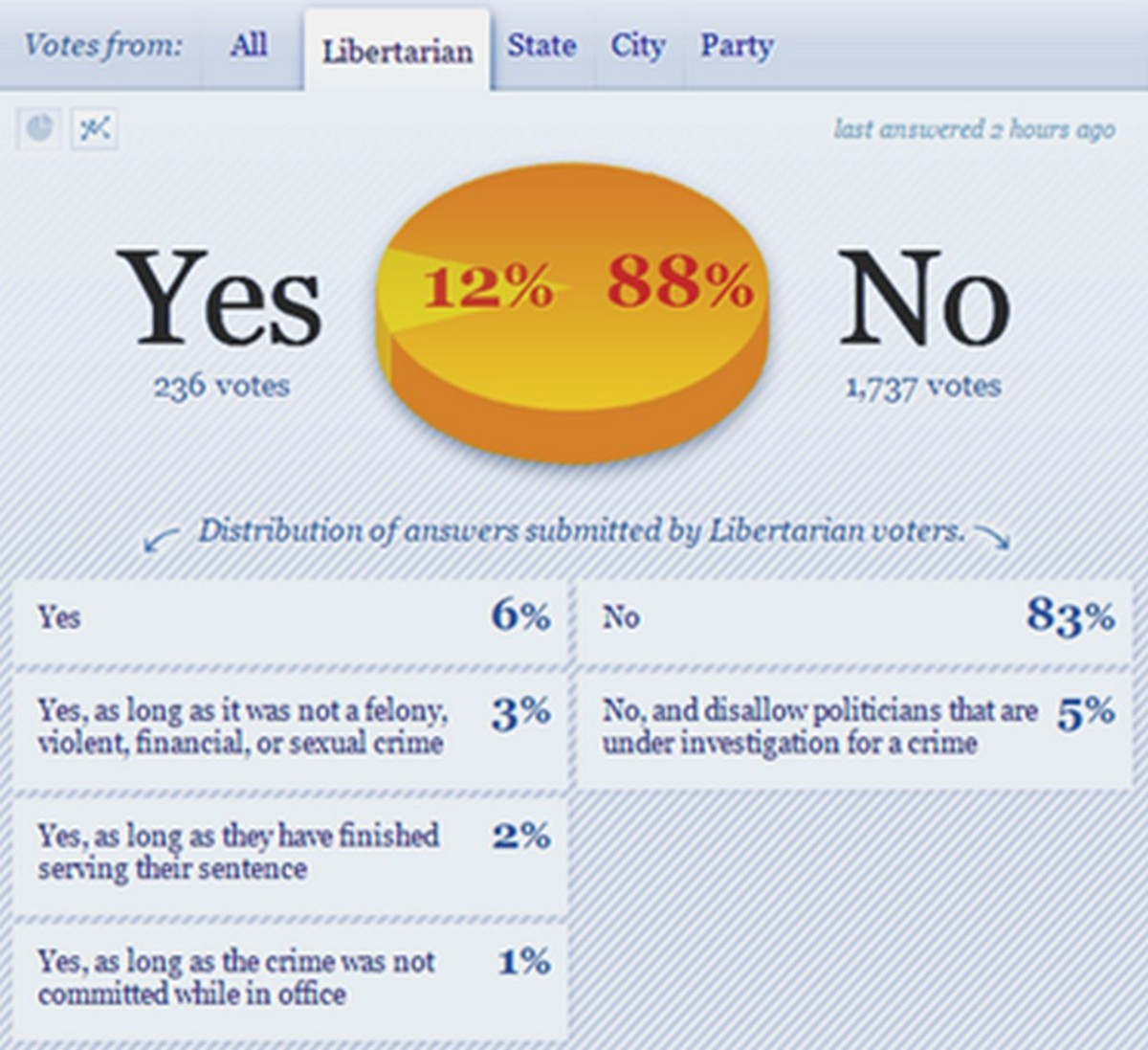 Screenshot: A diversity of libertarian types vote on a diversity of political criminal types.