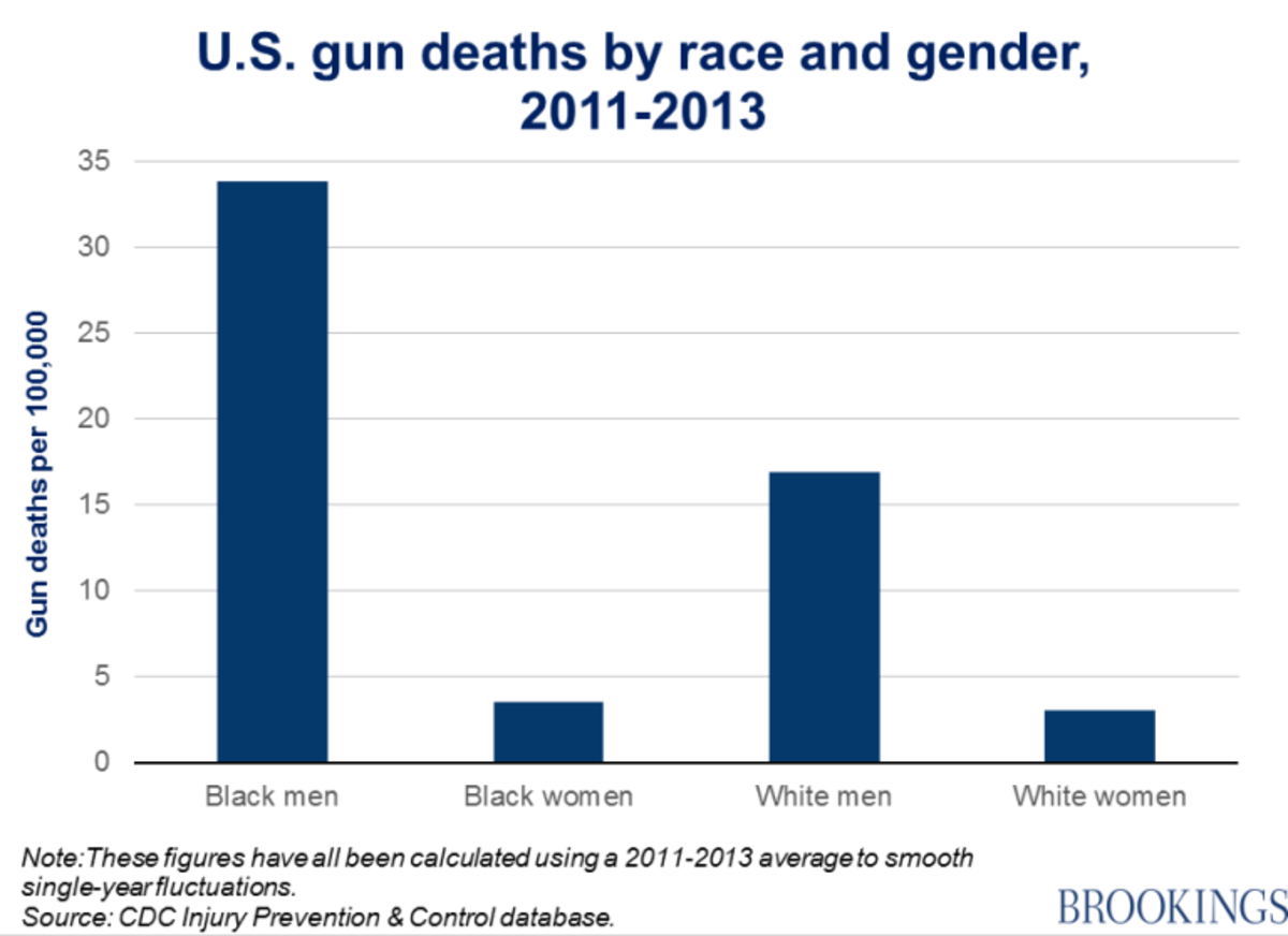 Gun violence and deaths by race and gender