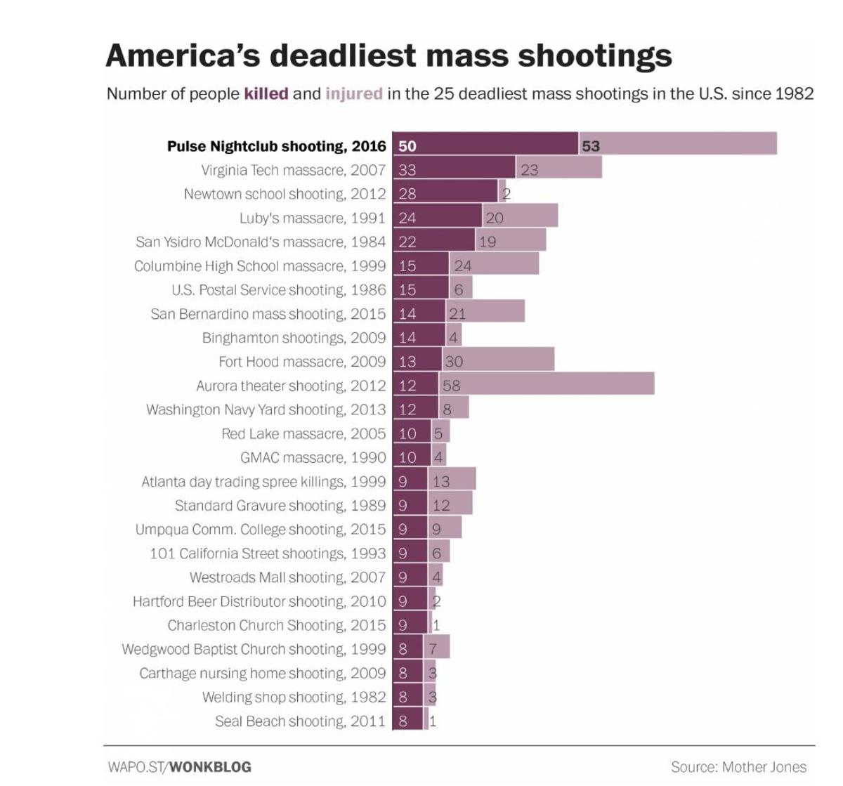 America's deadliest mass shootings