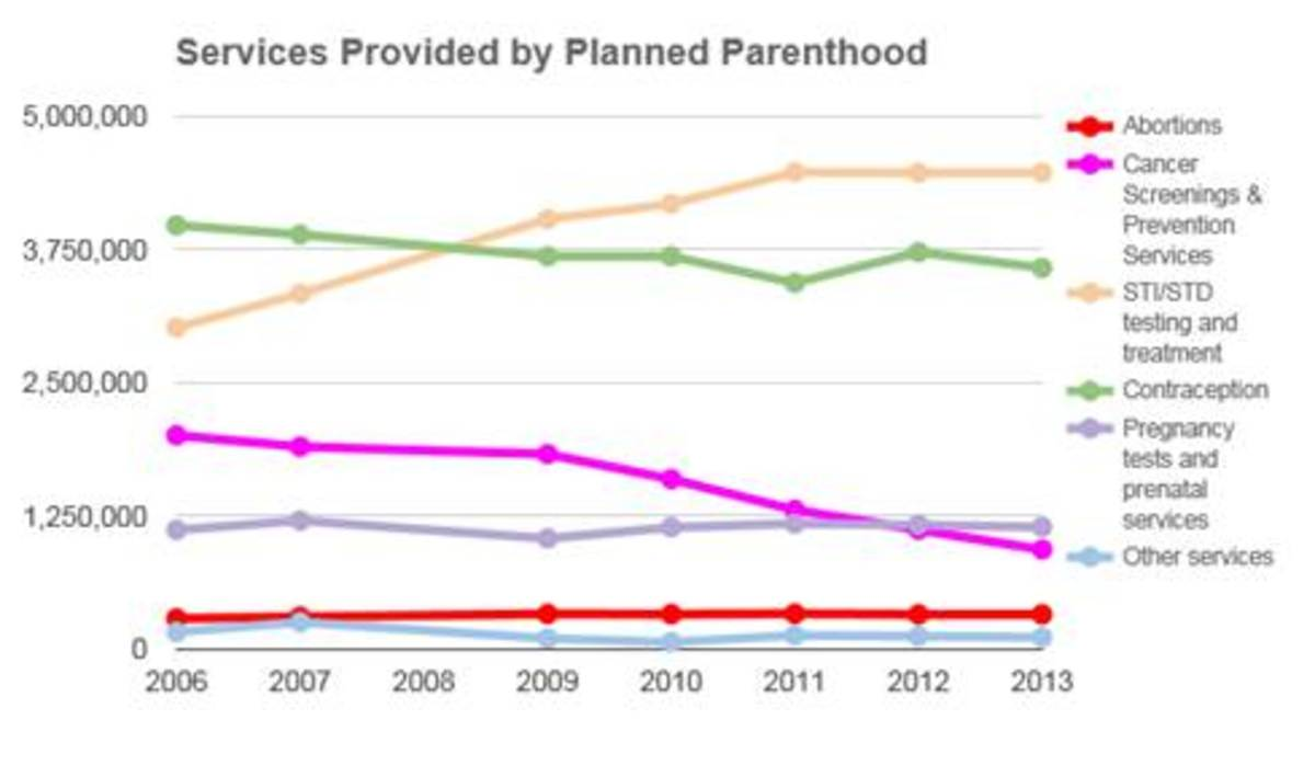 Services provided by Planned Parenthood 2006-2013