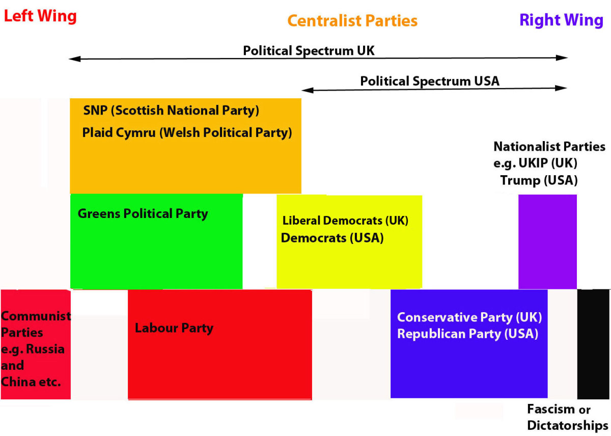 For simplicity, only the main political parties in Britain are represented on the chart (doesn't include Northern Ireland).