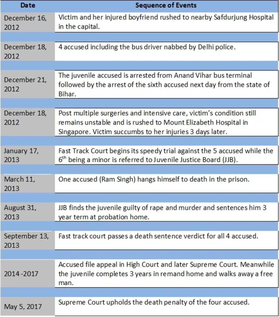 The Nirbhaya Case Timeline