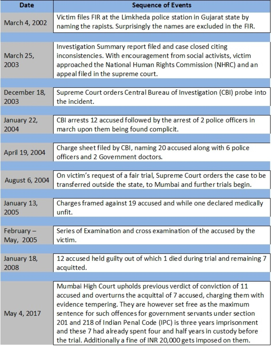 The Bilkis Bano Case Timeline